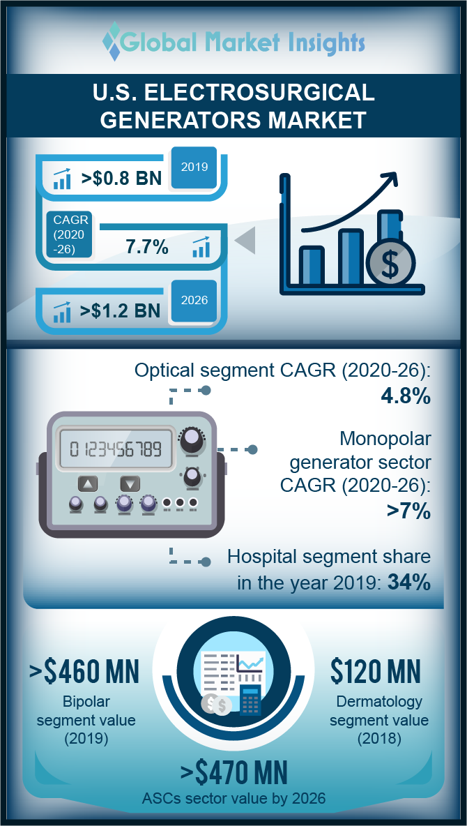 us electrosurgical generators market