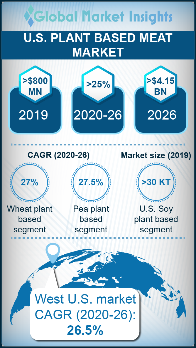 us plant based meat market
