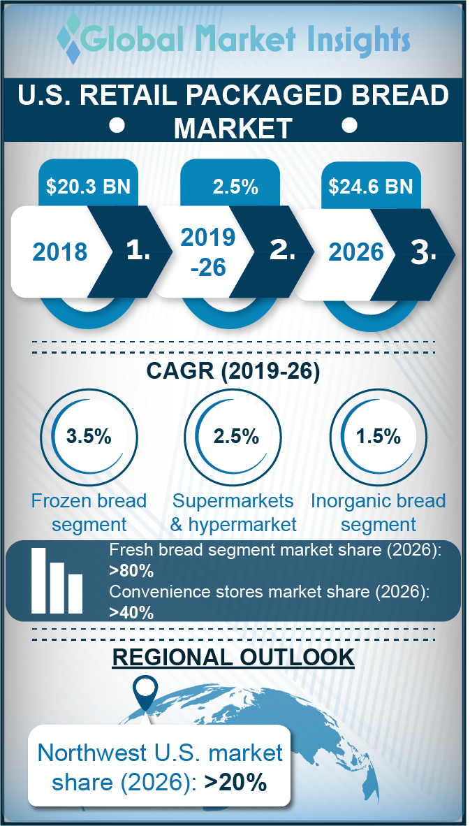us retail packaged bread market
