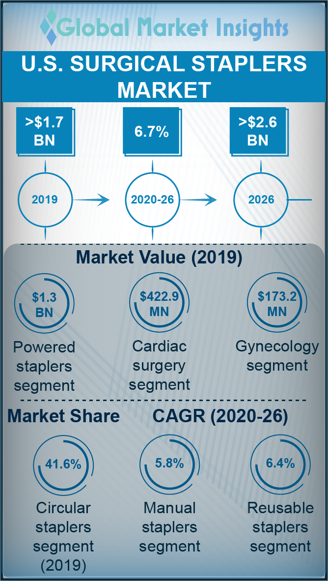 us surgical staplers market