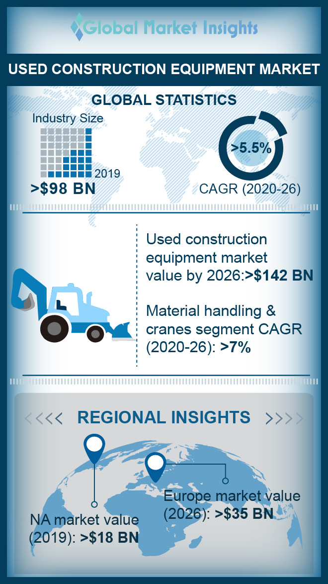 used construction equipment market