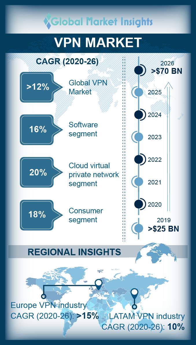virtual private network vpn market
