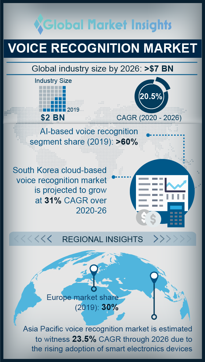 voice recognition market