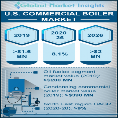 US commercial boiler market