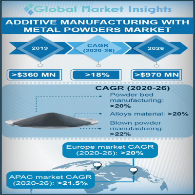 additive manufacturing with metal powders market