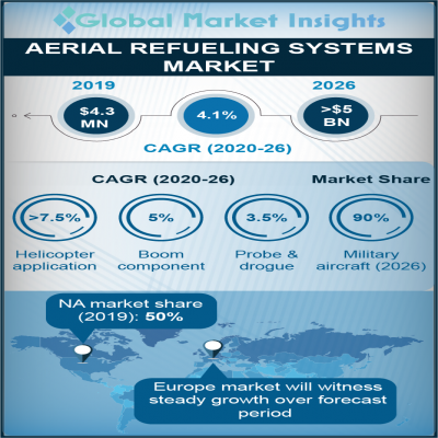 aerial refueling systems market