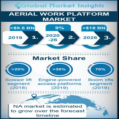 aerial work platform awp truck market report