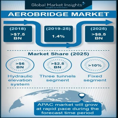 aerobridge market