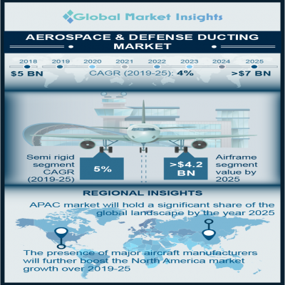 aerospace defense ducting market