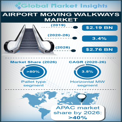 airport moving walkways market