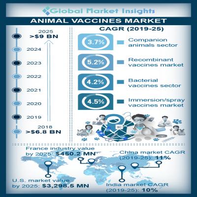 animal vaccines market