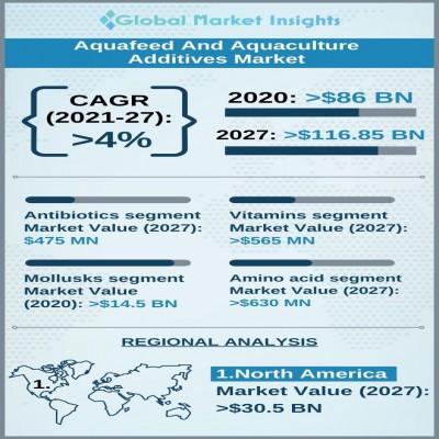 aquafeed and aquaculture additives market