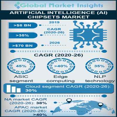 artificial intelligence ai chipsets market