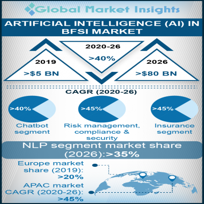 artificial intelligence ai in bfsi market