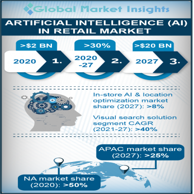 artificial intelligence ai retail market