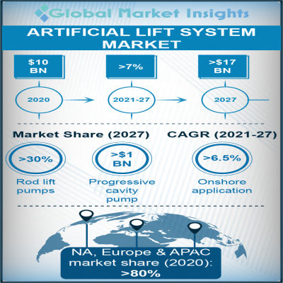 artificial lift systems market report