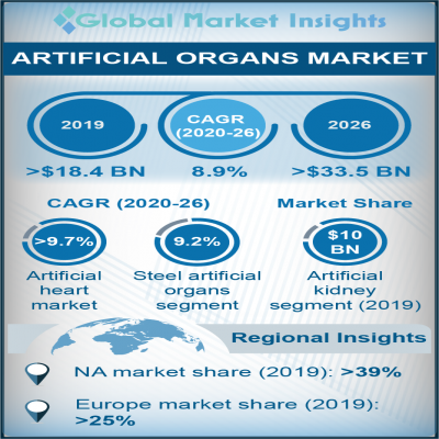 artificial organs market