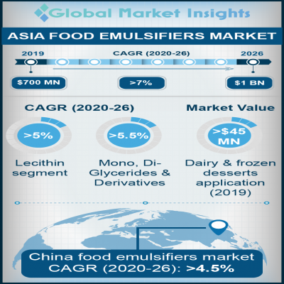 asia food emulsifiers market