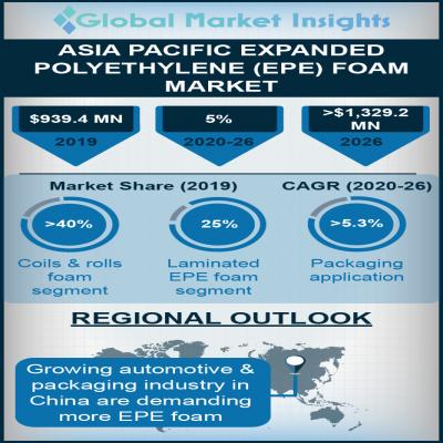asia pacific expanded polyethylene foam market