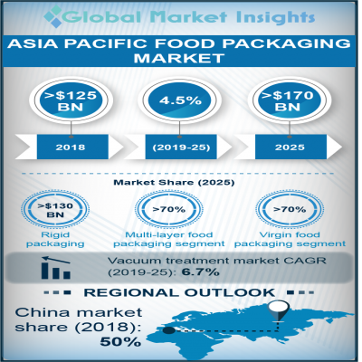 asia pacific food packaging market