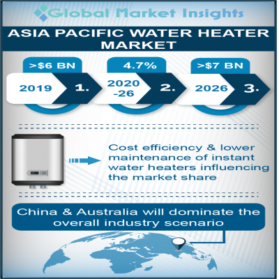 asia pacific water heater market