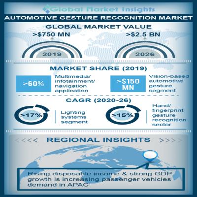 automotive gesture recognition market