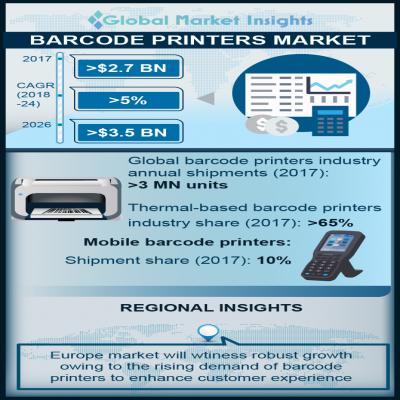 barcode printers market size