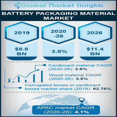 battery packaging material market