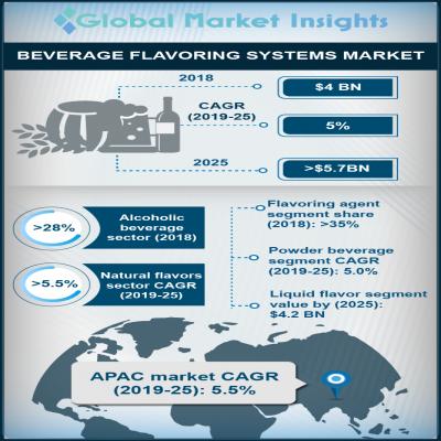 beverage flavoring systems market