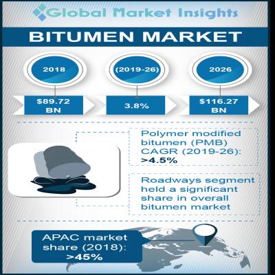 bitumen market