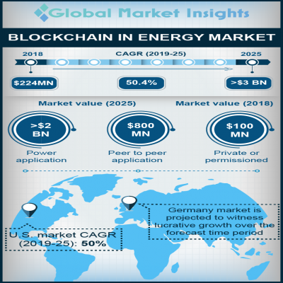 blockchain in energy market