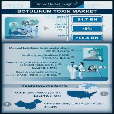 botulinum toxin market