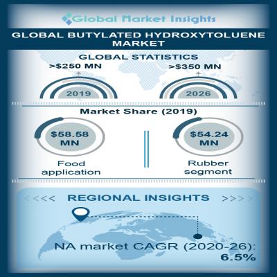 butylated hydroxytoluene bht market