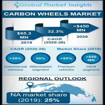 carbon wheels market