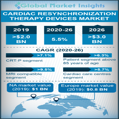 cardiac resynchronization therapy crt devices market