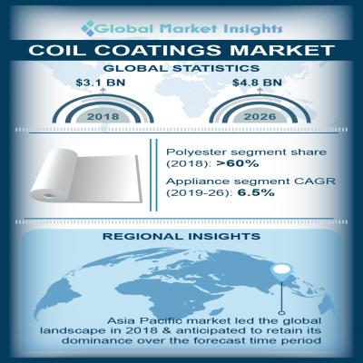 coil coatings market