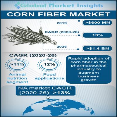 corn fiber market