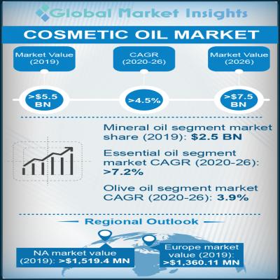 cosmetic oil market