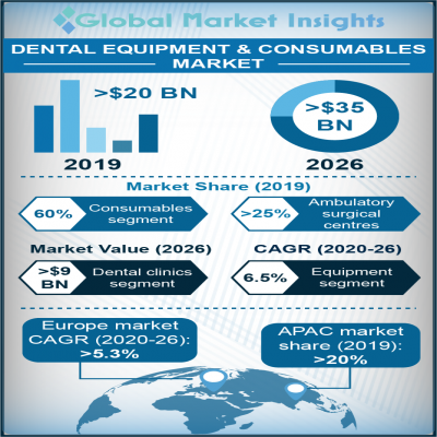 dental equipment and consumables market