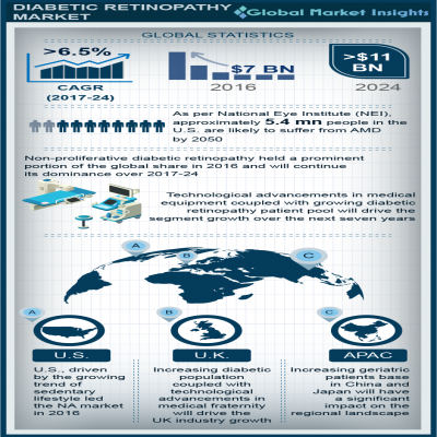 diabetic retinopathy market report