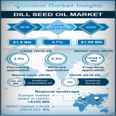 dill seed oil market