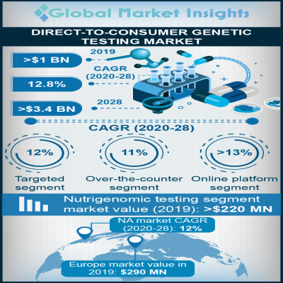 direct to consumer dtc genetic testing market