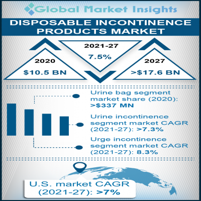 disposable incontinence products market