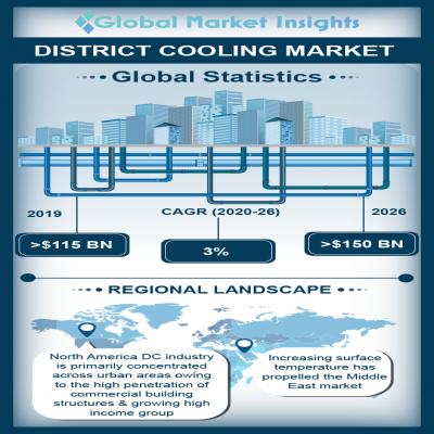 district cooling market