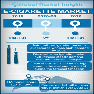 e cigarette market