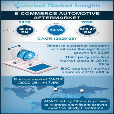 e commerce automotive aftermarket