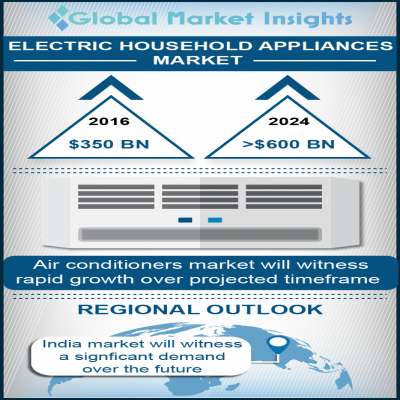 electric household appliances market