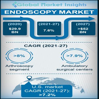 endoscopy market