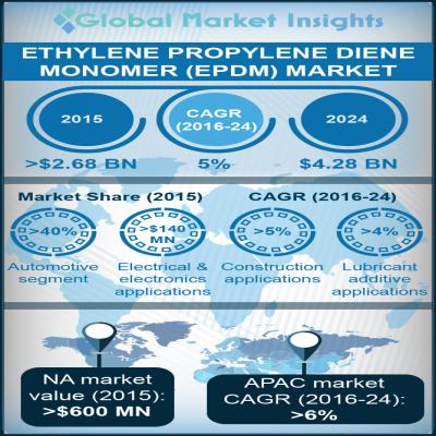 ethylene propylene diene monomer EPDM market