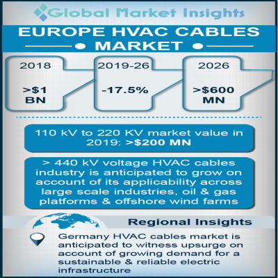 europe hvac cables market